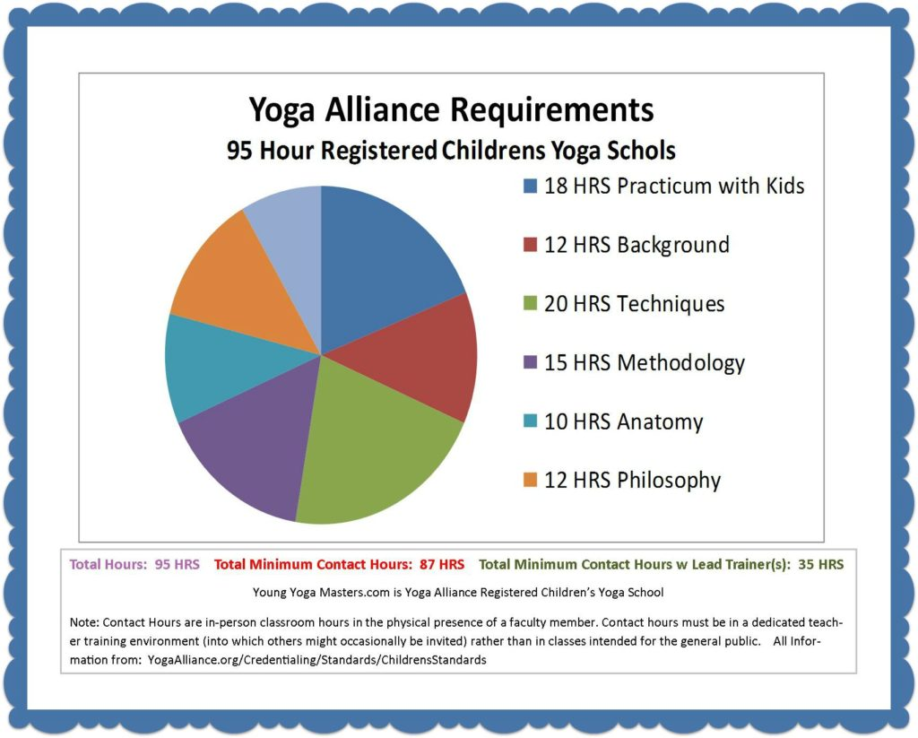 Pie Chart of hours for Yoga Alliance Registered Childrens Yoga School Training