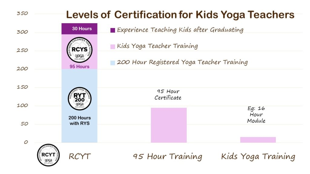This graph shows the different levels of kids yoga teacher certification, with the lowest as a weekend training, then the 95 hour training with a Registered Childrens yoga school called an RCYS, then the highest level is the Registered Childrens Yoga Teacher who has a 200 Hour adult yoga teacher certificate and a 95 Hour childrens yoga certificate